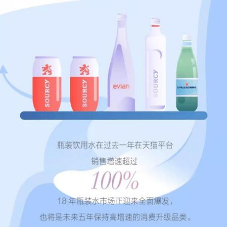 高端化、健康化和娱乐化 天猫披露3大品水消费趋势
