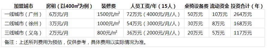 巴庄火锅成本分析