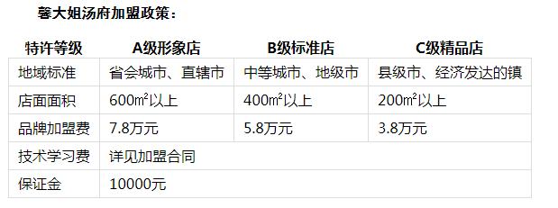 馨大姐火锅投资分析1