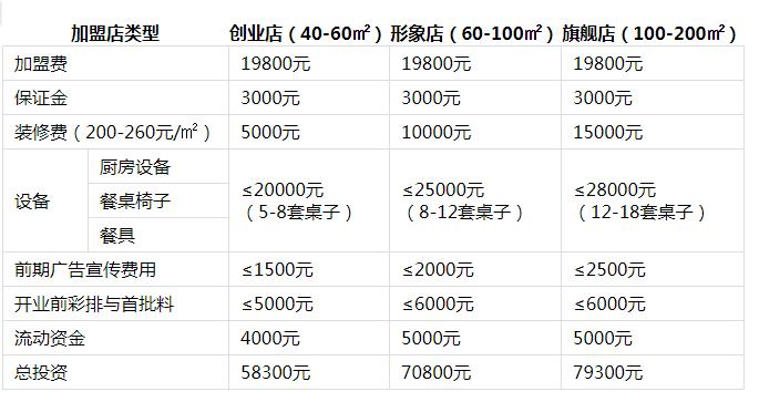 蜀烩冒菜投资分析1