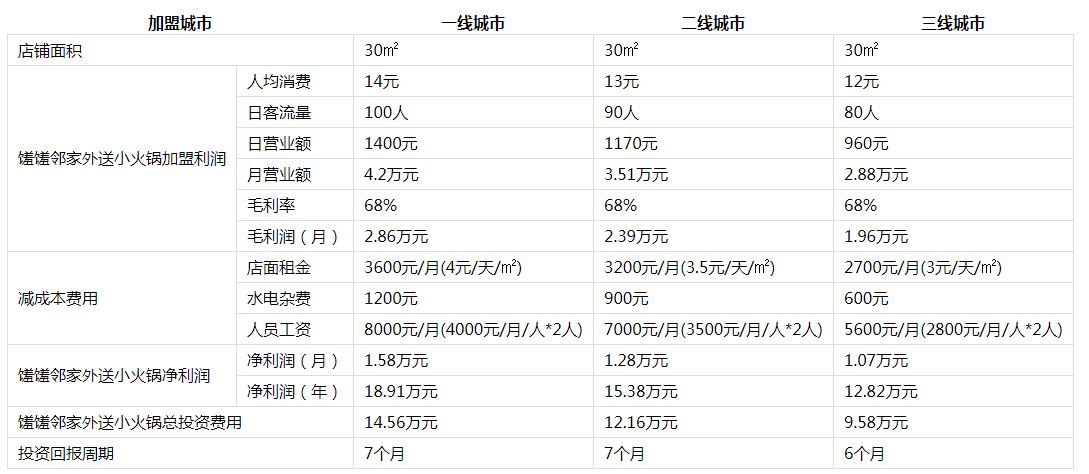馐馐邻家外送小火锅投资分析3