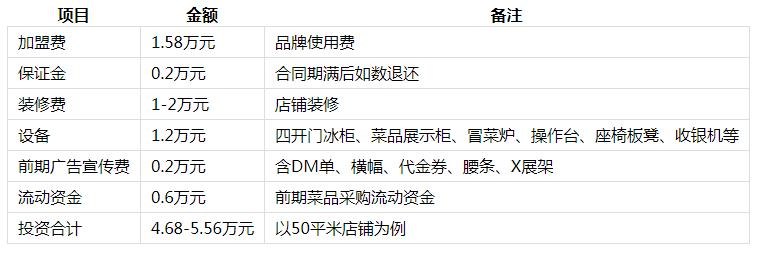 金三顾冒菜投资分析1