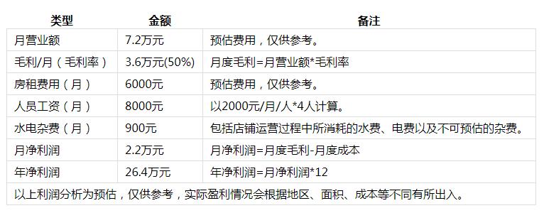 金三顾冒菜投资分析2
