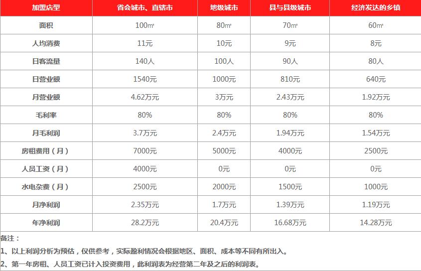 潘氏凉茶饮品利润分析