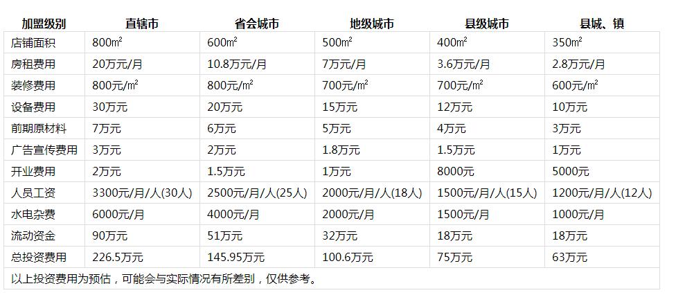 德庄火锅投资分析1
