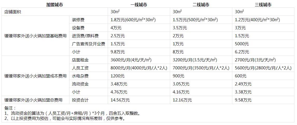 馐馐邻家外送小火锅投资分析2