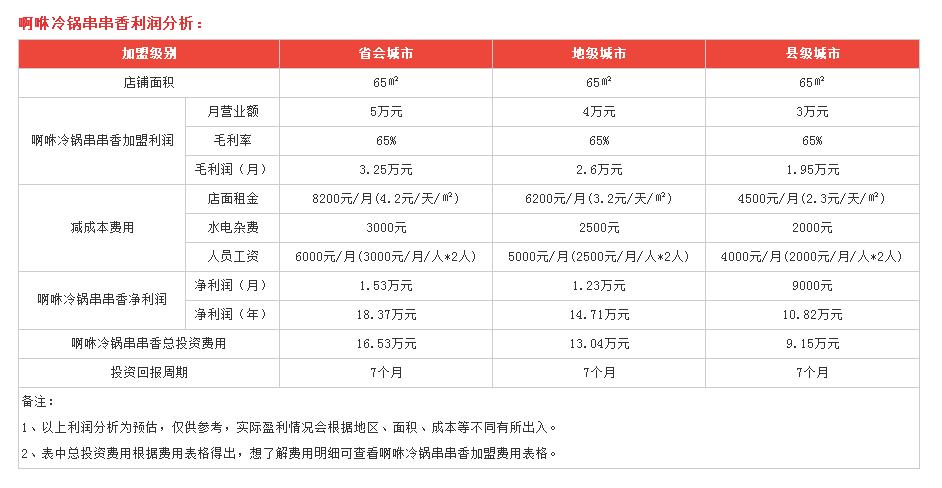 利润分析2