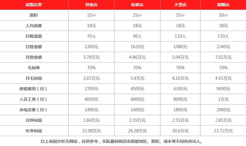 上海优多C时尚饮品利润分析