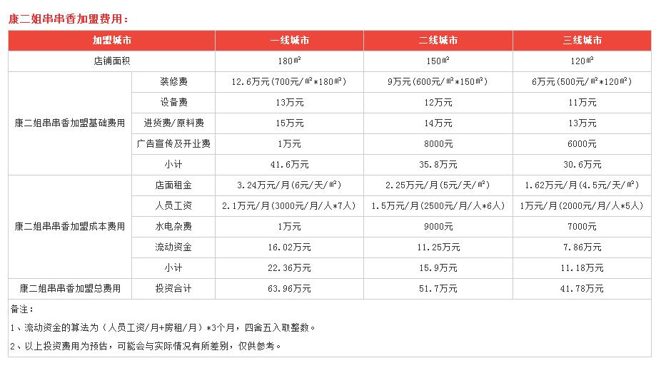 利润分析1