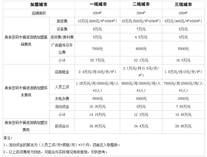 美食密码木桶滋滋锅火锅投资分析