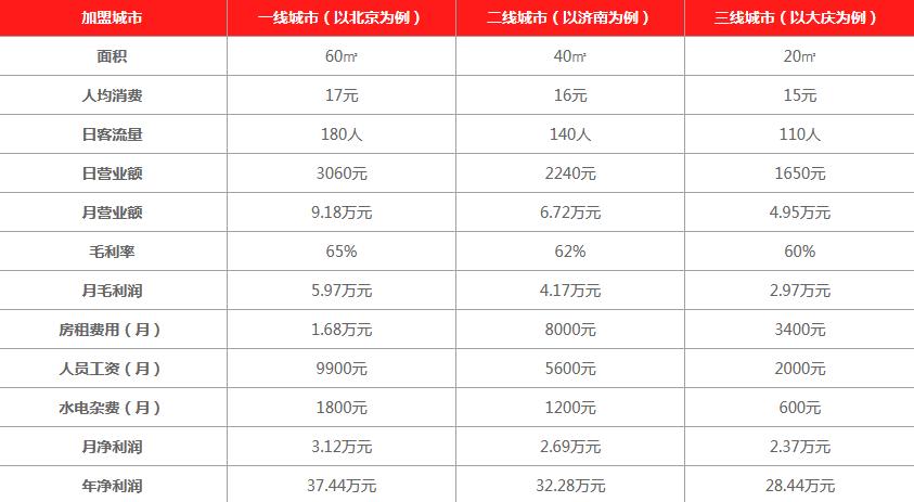 鲜果港饮品利润分析