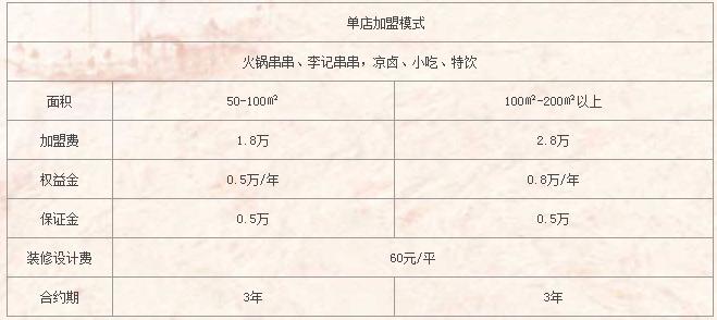 啊六麻辣香串串加盟.jpg