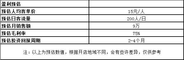 有煮意臭豆腐利润分析.jpg