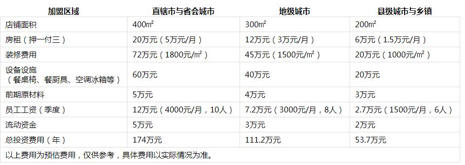 大龙燚火锅加盟费用