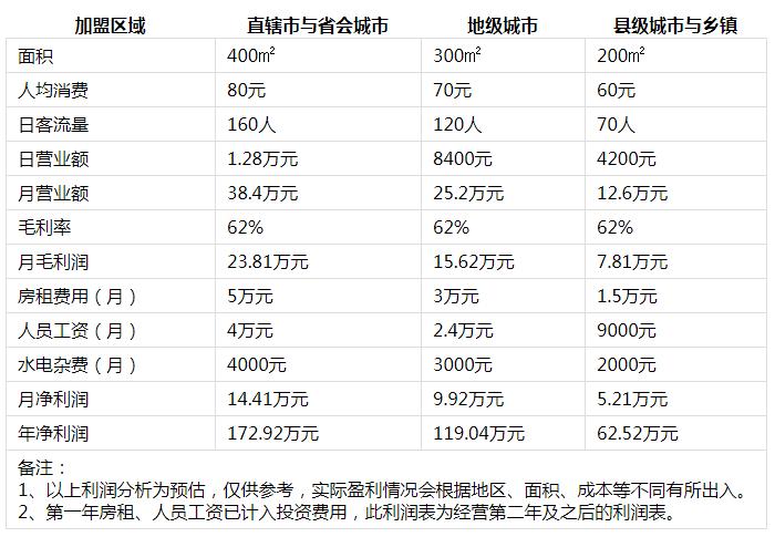 大龙燚火锅利润分析