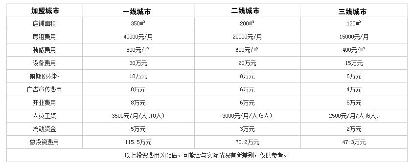 杨家火锅投资分析
