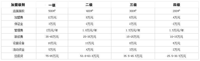 黄记宋城火锅投资分析