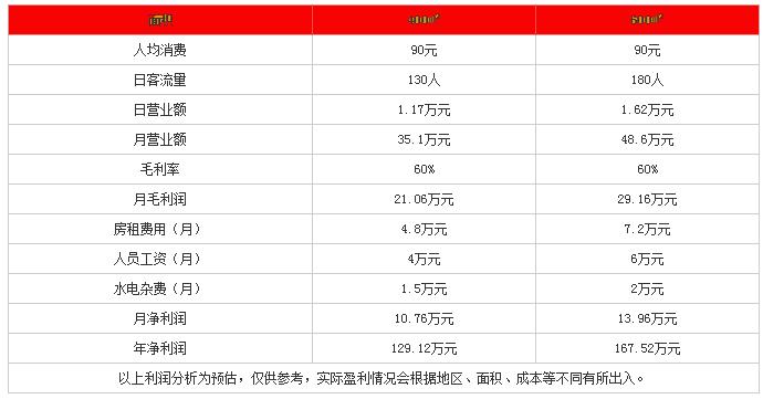 大龙火锅投资分析