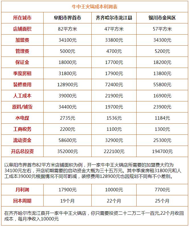 牛中王火锅投资分析
