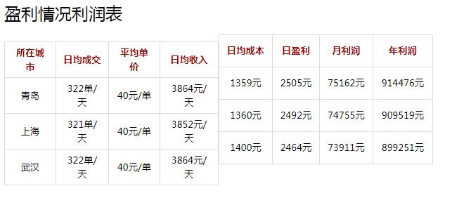 椒情香火锅投资分析