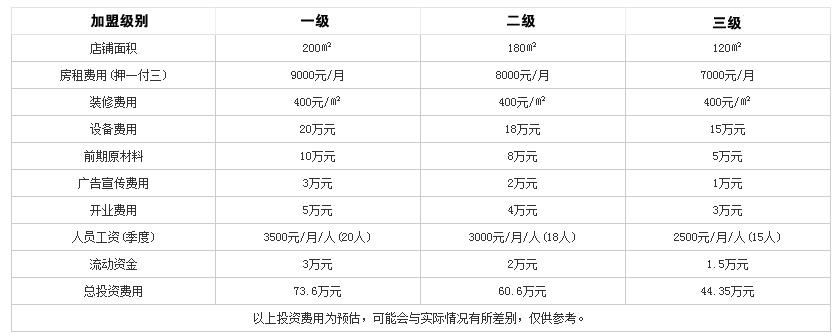 汁道火锅投资分析