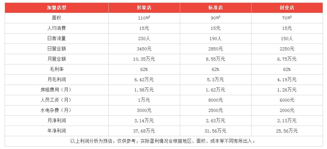 海清纯甜品利润分析