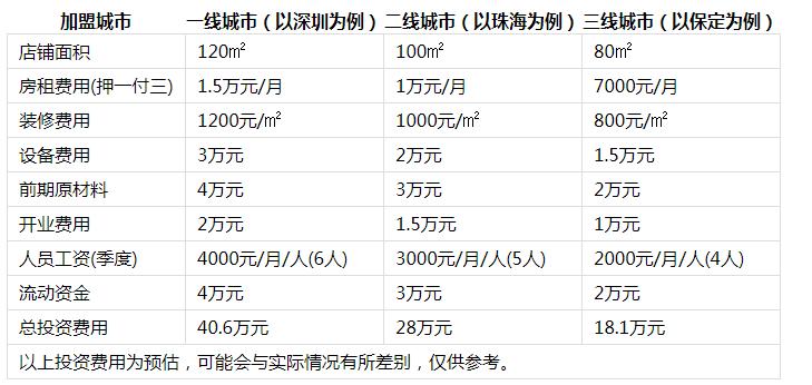 竹篓记冒菜投资分析