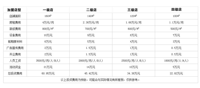 片片鱼火锅投资分析