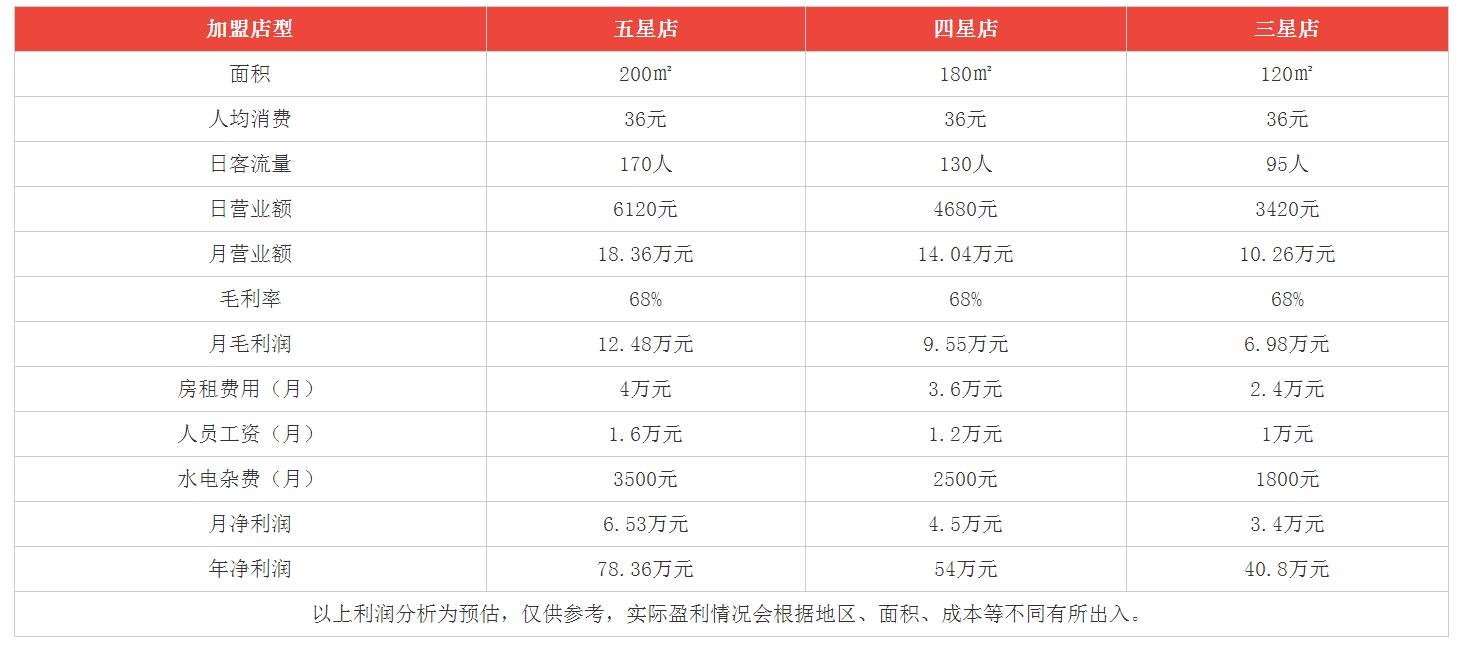 杨翔豆皮涮牛肚利润分析