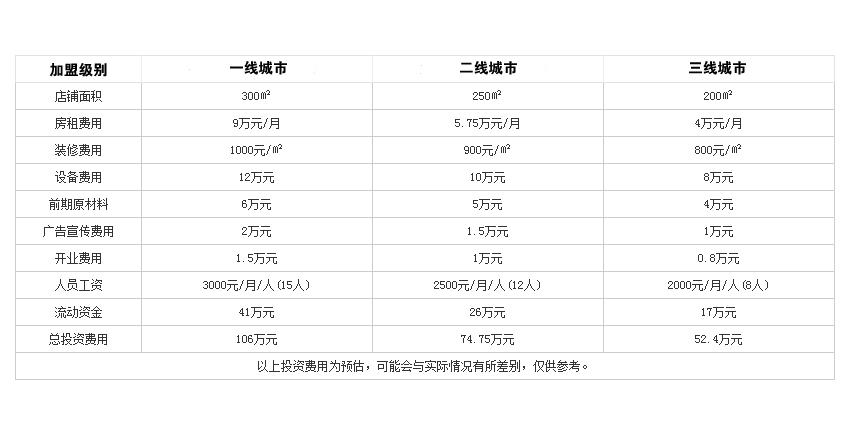 华晟山城火锅投资分析