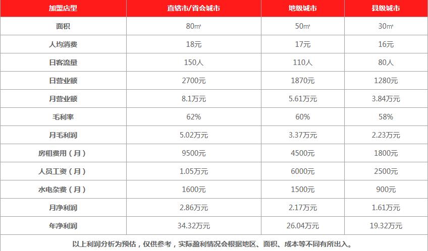 乐卡夫台湾茶饮饮品利润分析