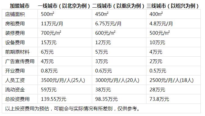 侨林火锅投资分析1