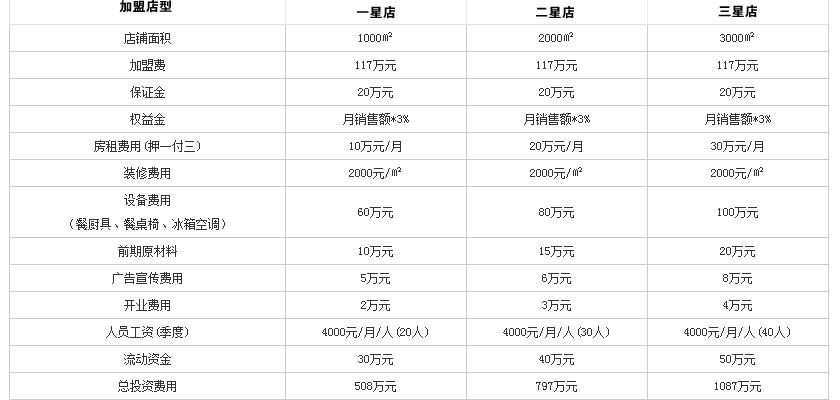 鼎鼎香火锅投资分析