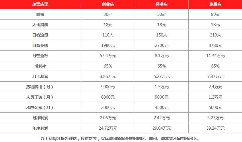 MIMO米莫的茶饮品利润分析