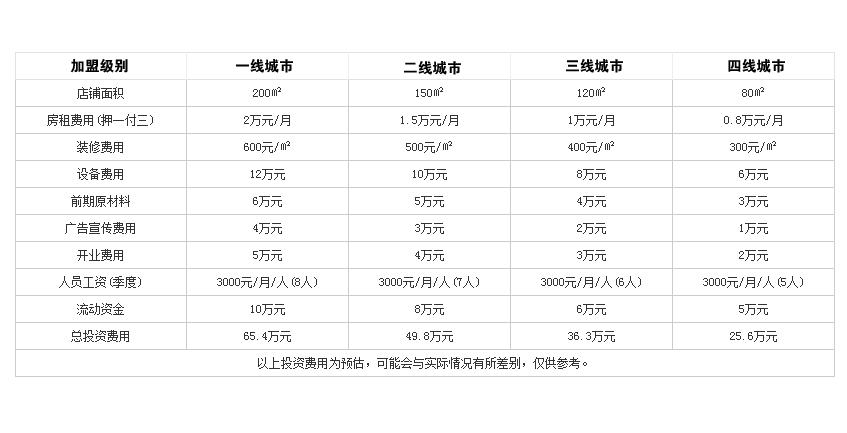 东方宴火锅投资分析