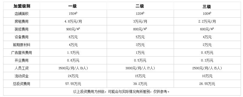 四同活鱼火锅投资分析