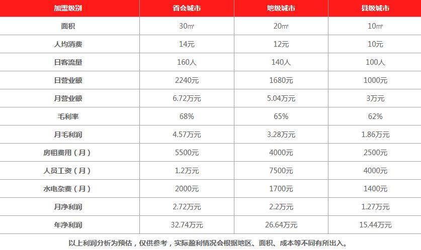 秦宫鲜萃茶饮品利润分析