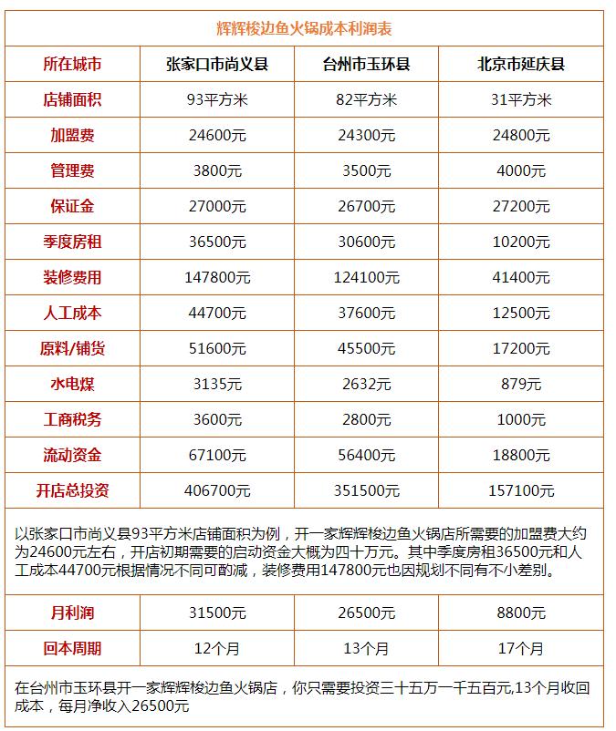 辉辉梭边鱼火锅投资分析
