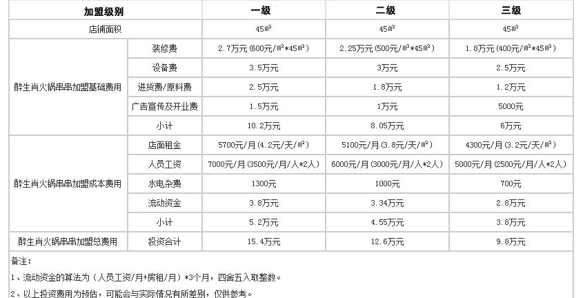 醉生肖火锅串串投资分析