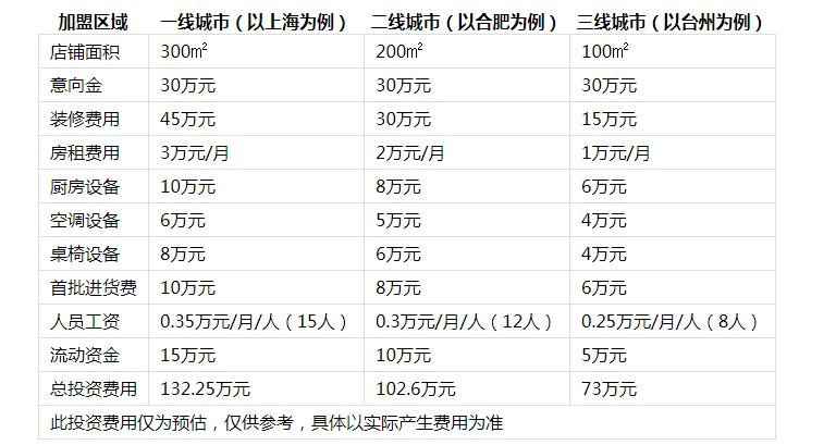 石鼎香精致火锅投资分析1