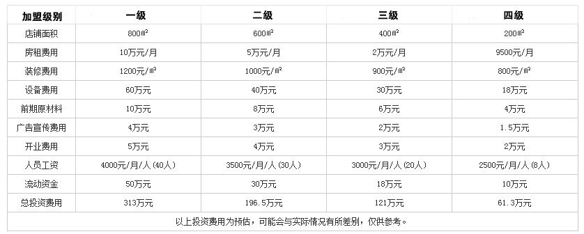许府牛火锅投资分析