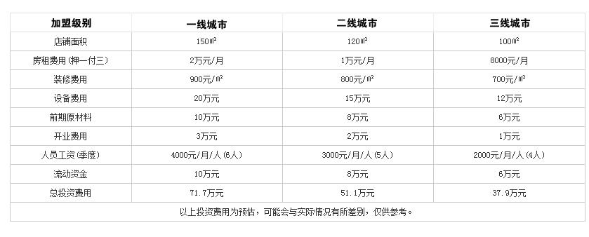 老北京涮羊肉火锅投资分析