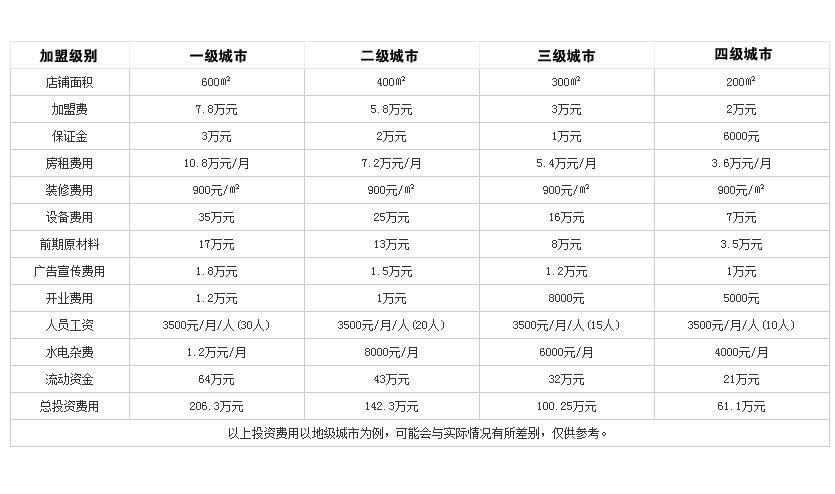 东锅先生火锅投资分析