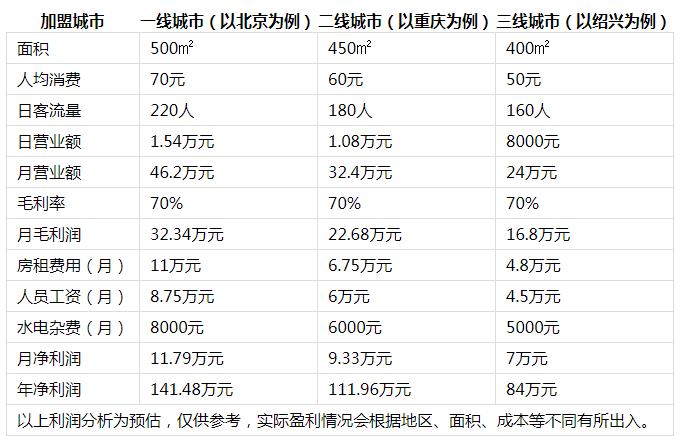 侨林火锅投资分析2