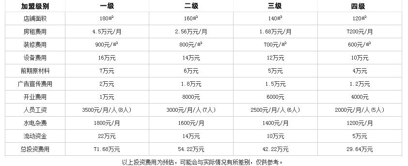 鱻煮艺四季小火锅投资分析
