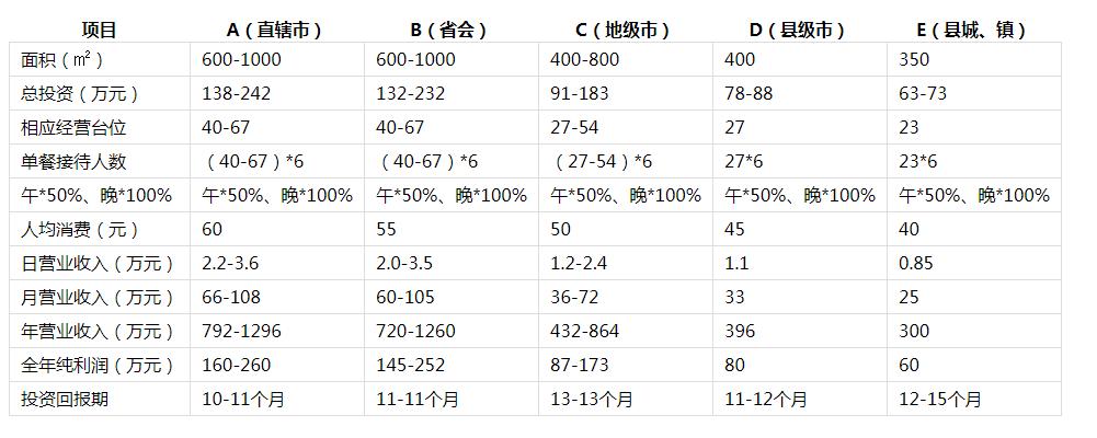 德庄火锅投资分析2