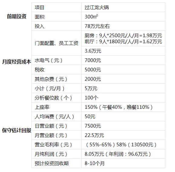 过江龙火锅投资分析