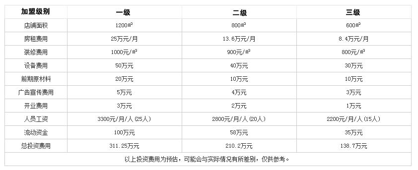 江湖味道火锅投资分析