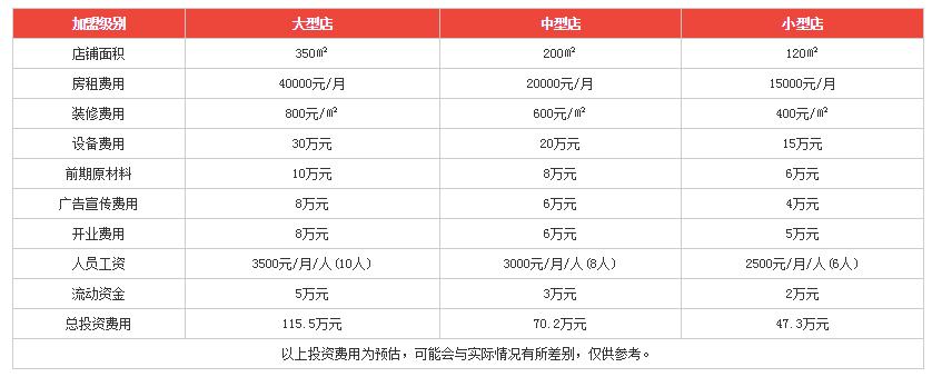杨家秘笈重庆火锅投资分析