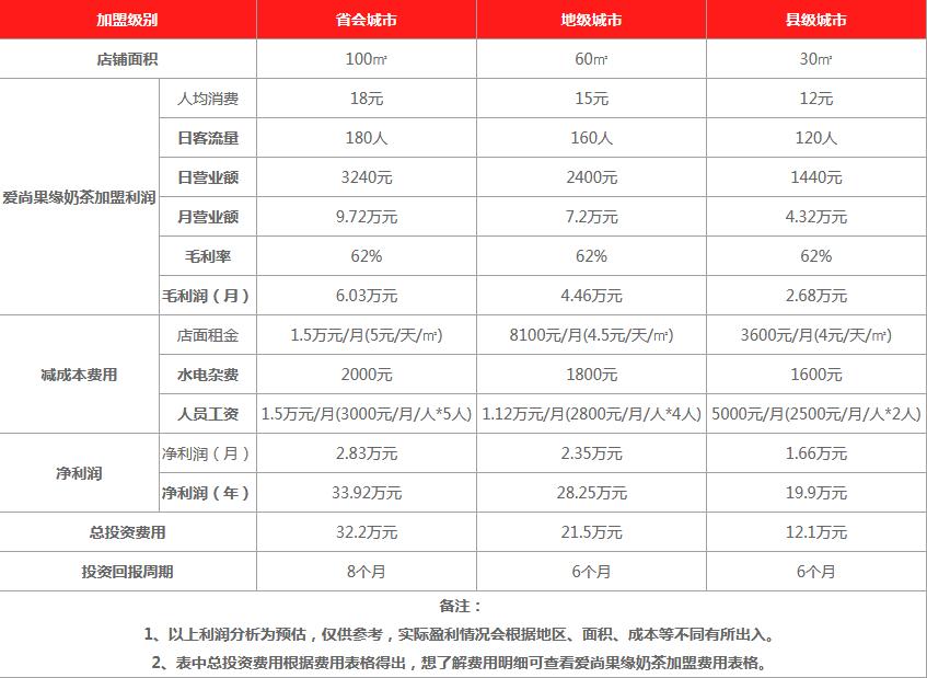 茶语小站饮品利润分析
